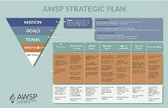 AWSP Strategic plan