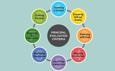 Principal_Evaluation_Wheel_color
