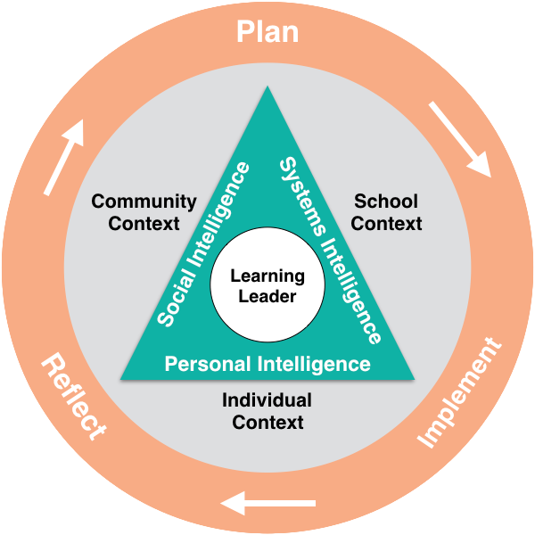 school leadership paradigm diagram
